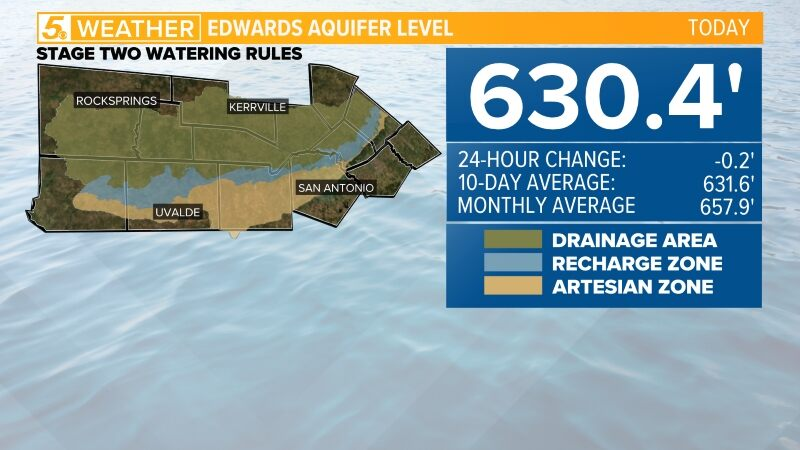 Aquifer Level