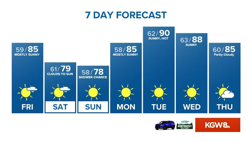 Portland aims for three straight 80-degree days | kgw com