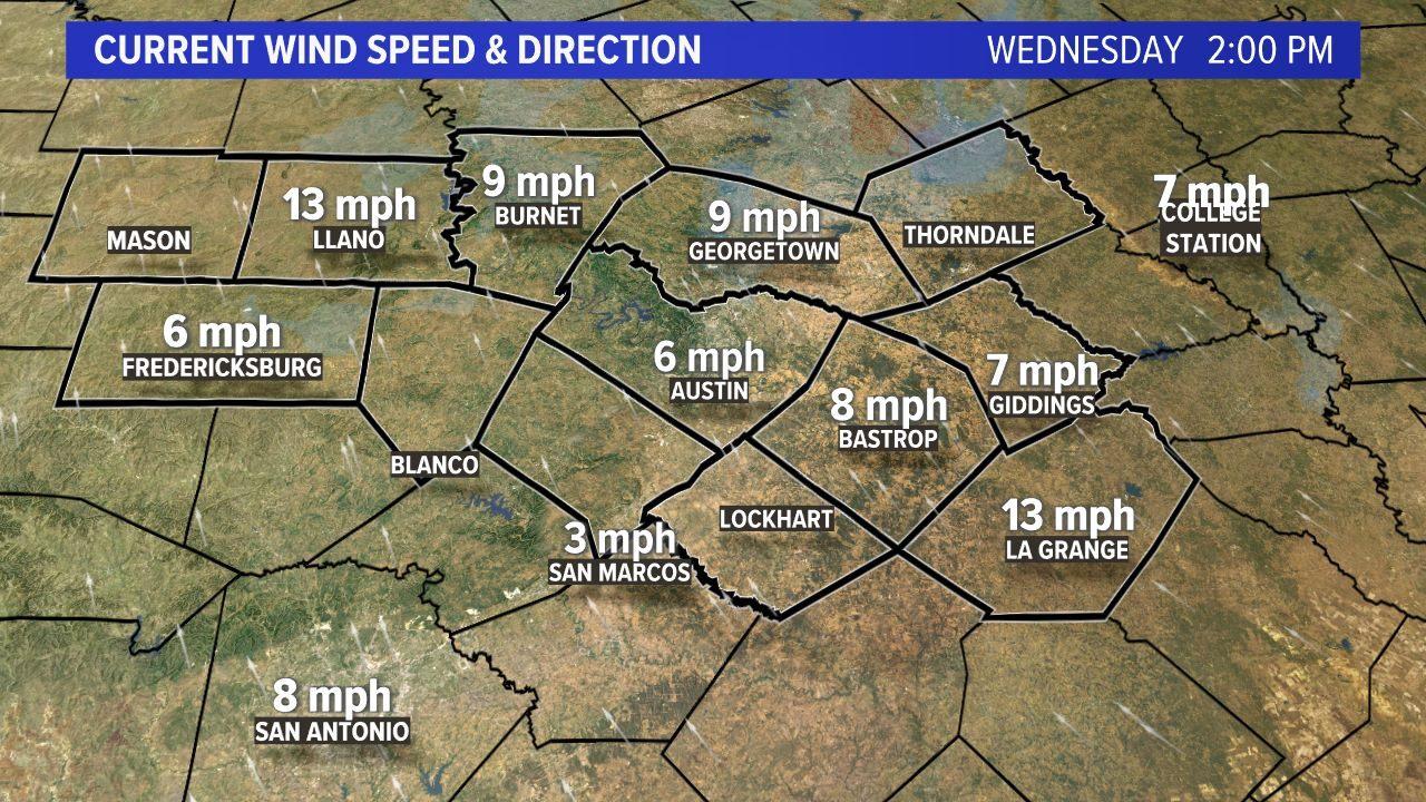 Current Wind Speed