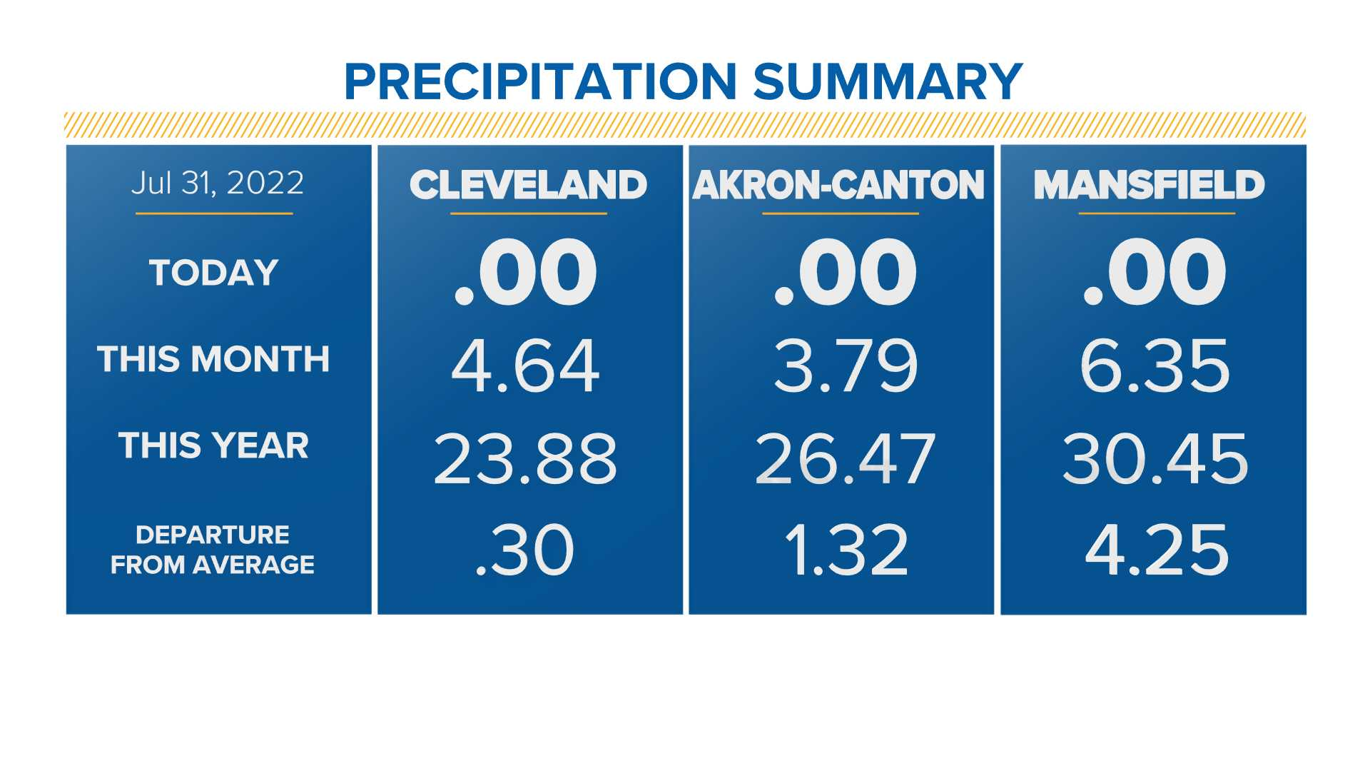 Precipitation To Date