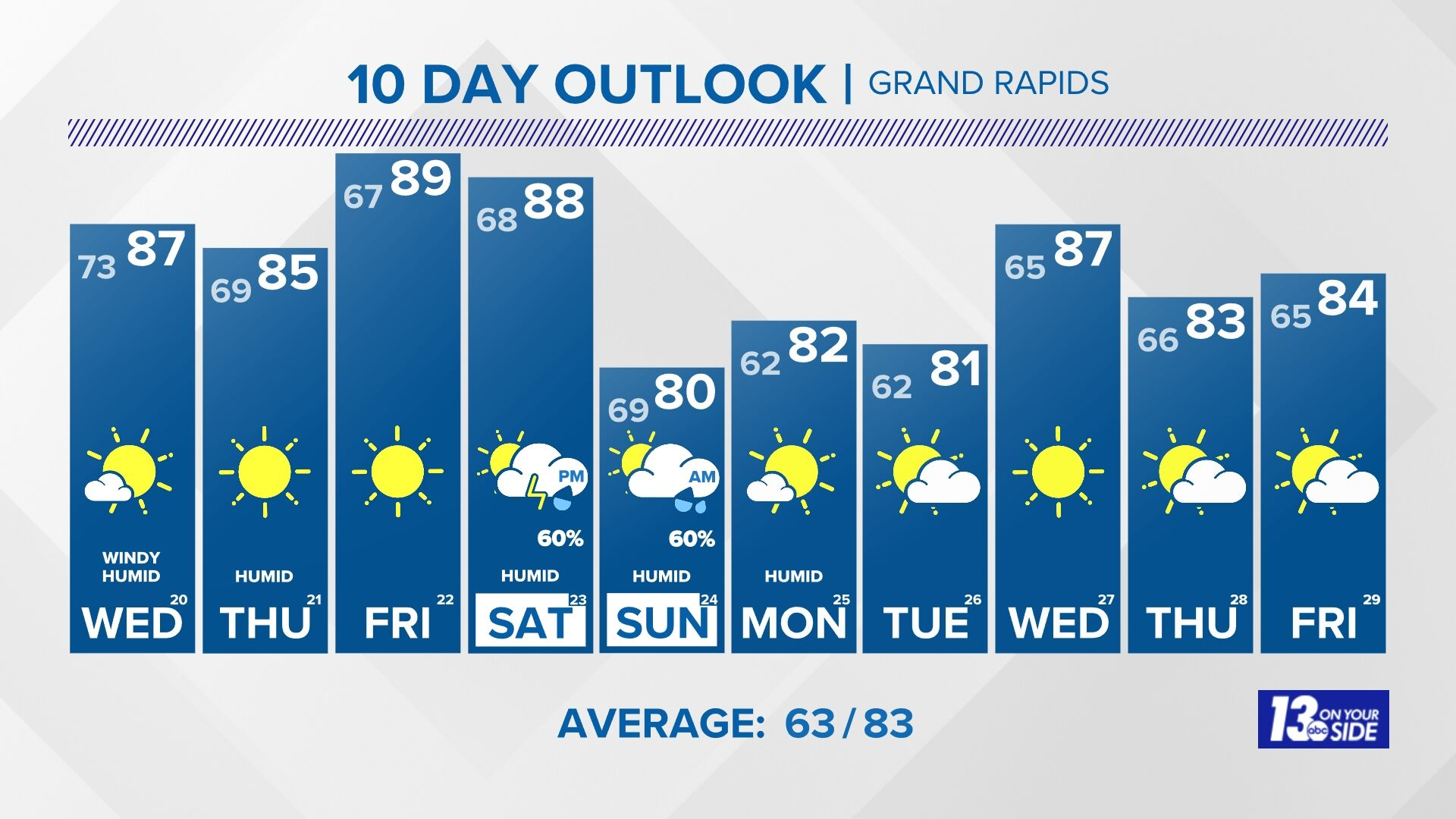Grand Rapids WZZM13 10-Day Outlook