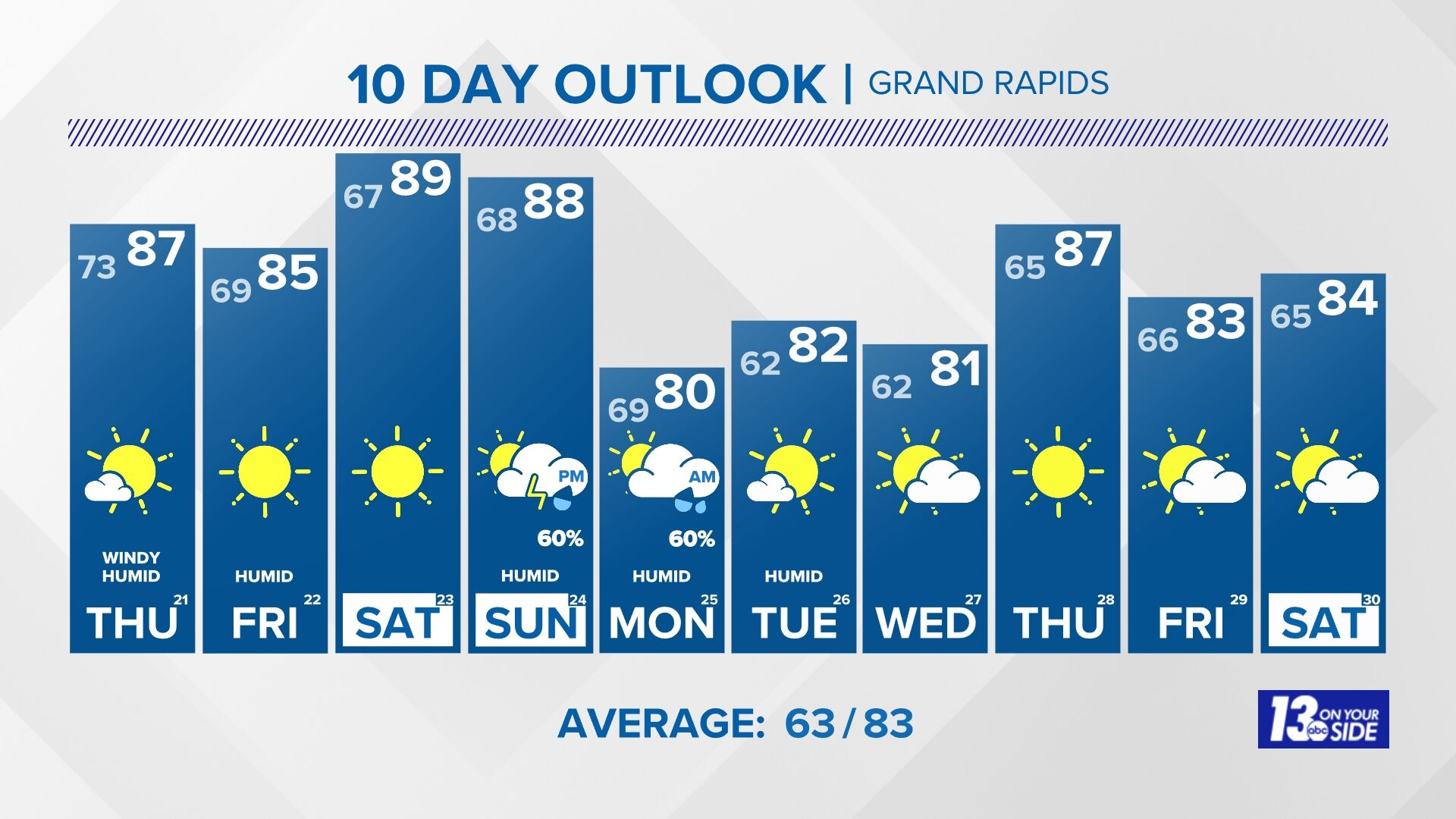 10 Day Outlook
