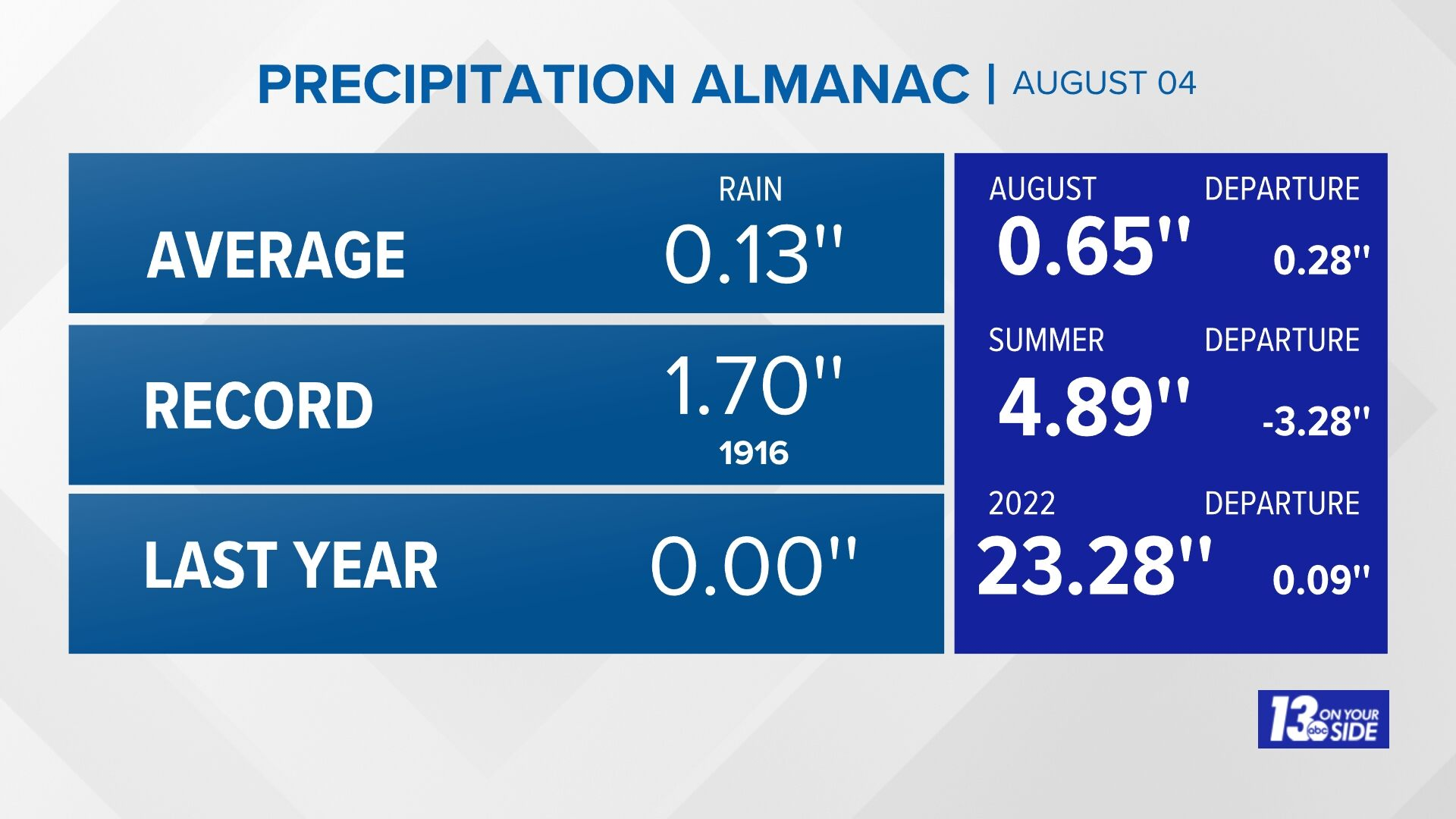 Grand Rapids Almanac Precipitation