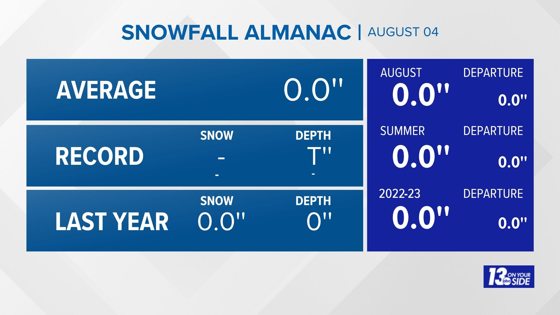 Grand Rapids Almanac Snowfall