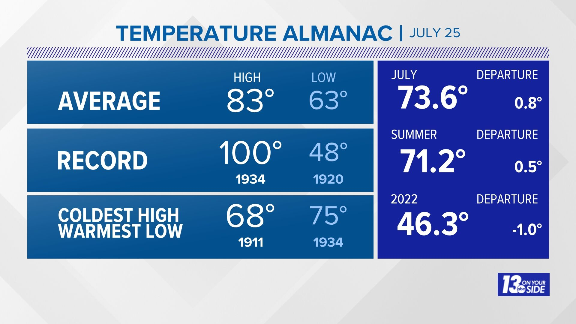 Grand Rapids Almanac Temperatures