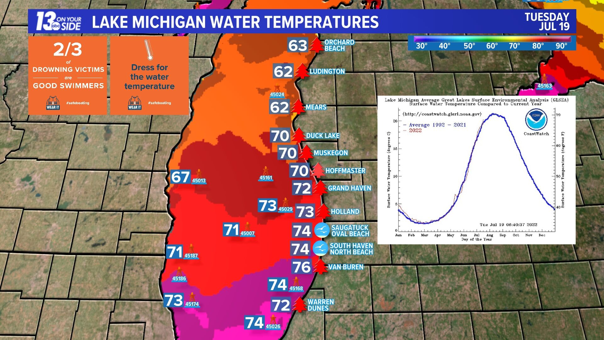 Lake Michigan Water Temperatures