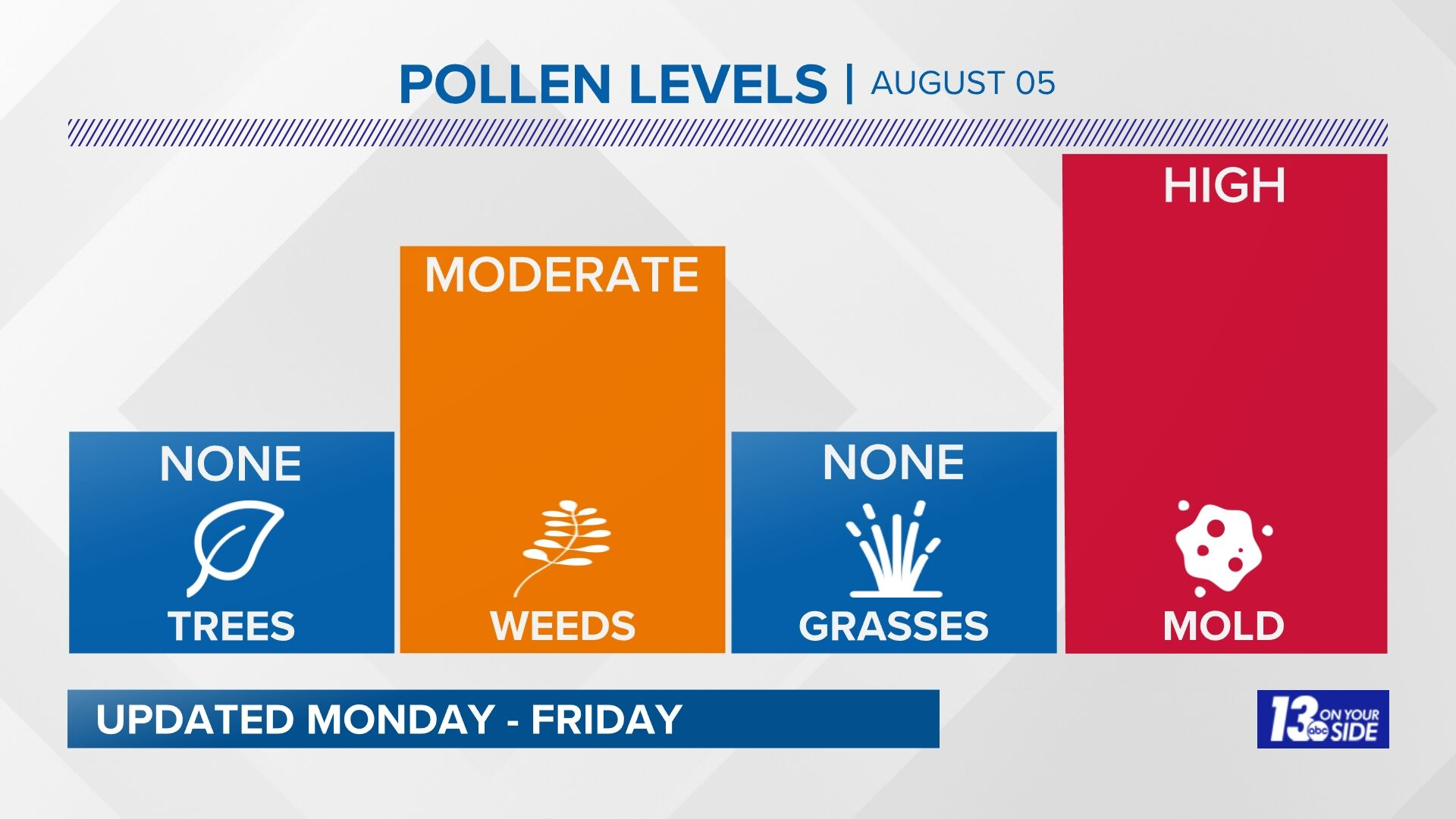 Holland Pollen Count