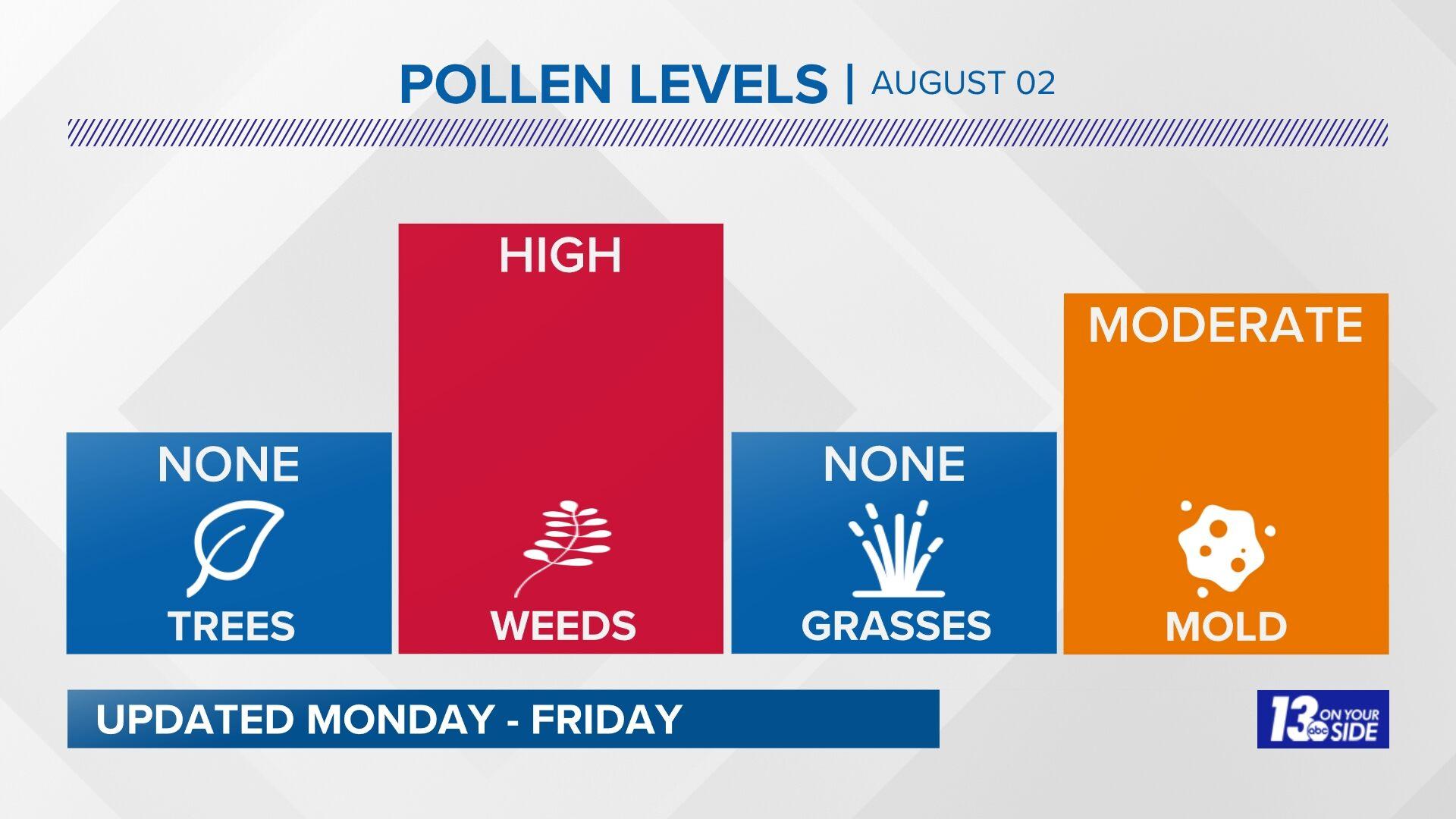 Muskegon Pollen Forecast
