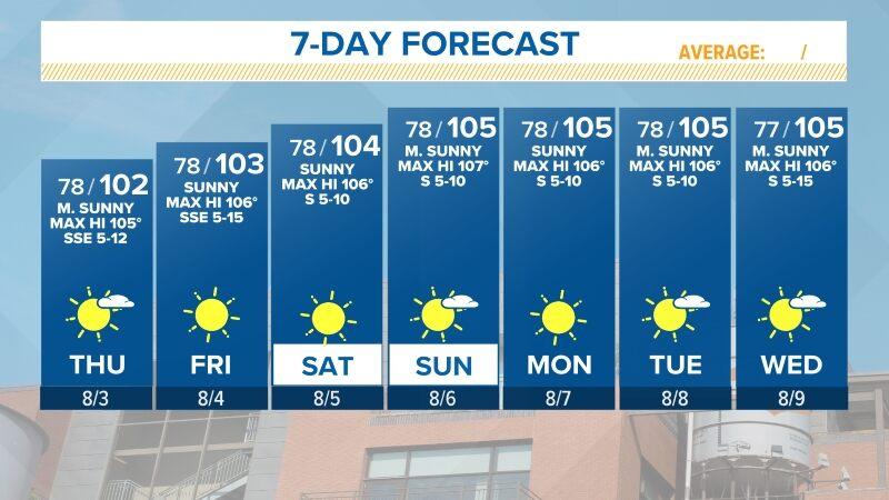 10 Day Forecast On Kens5 In San Antonio