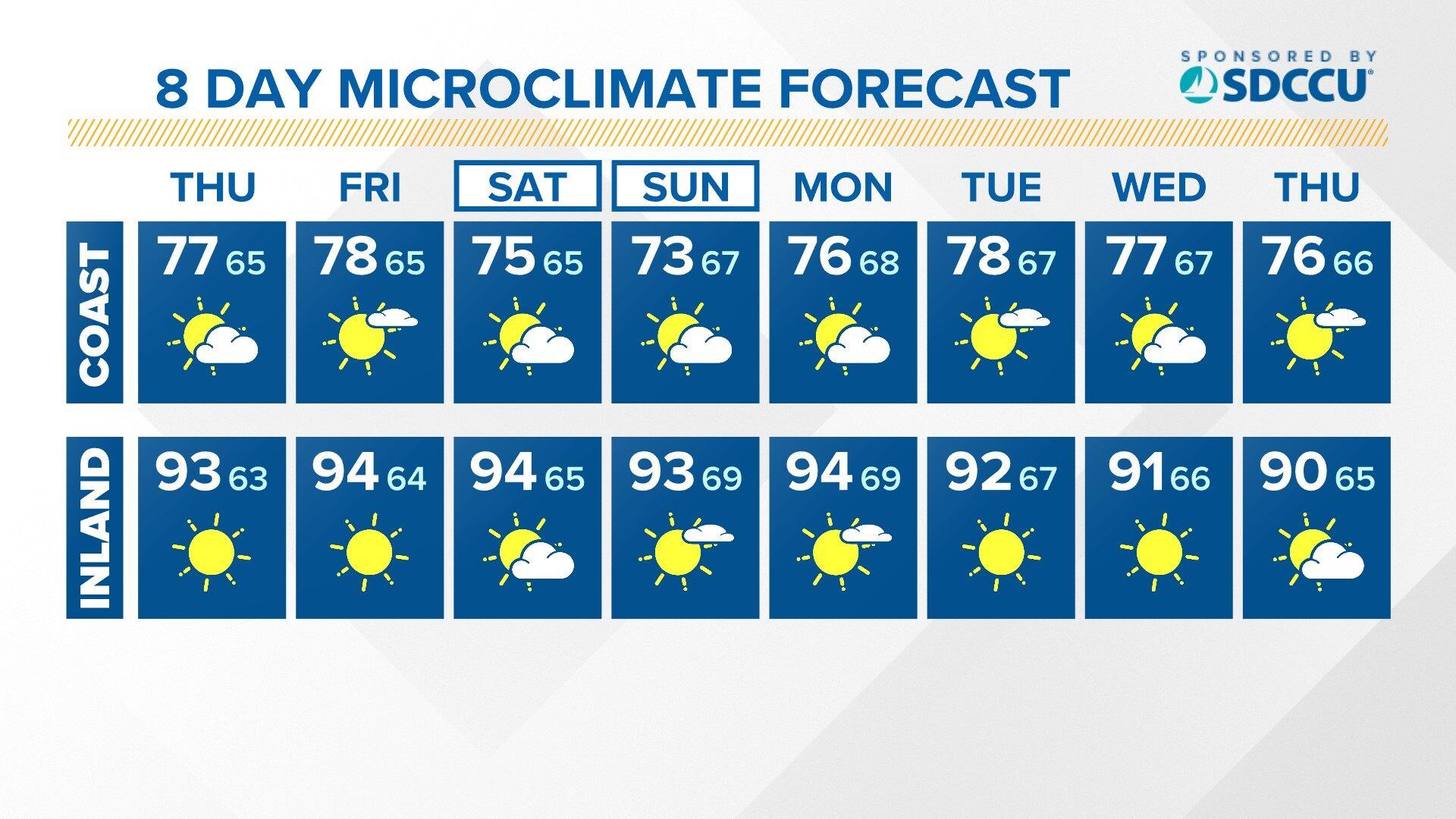 Forecast - Coast & Inland