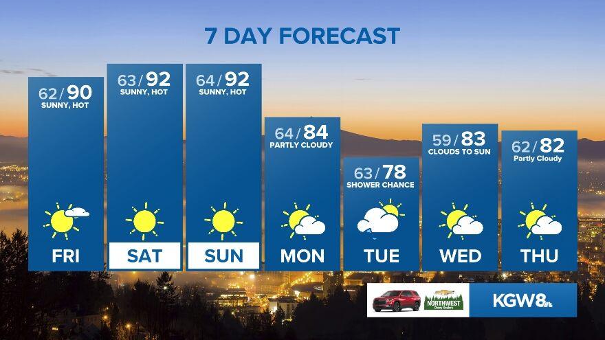 10 Day Forecast on KGW in Portland