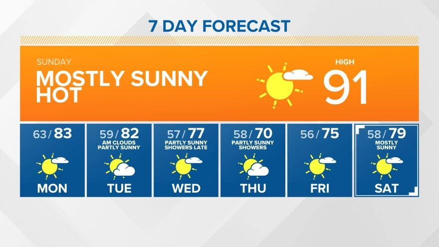 7 Day Forecast On King5 In Seattle