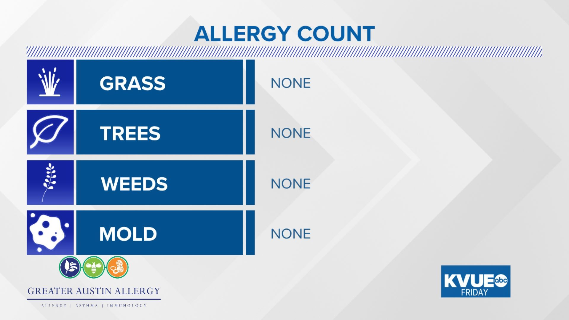 Allergy Count