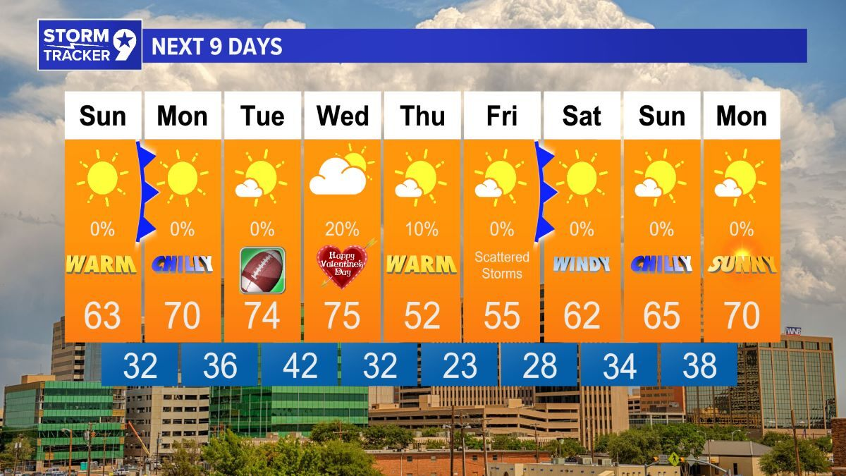 9-day Forecast