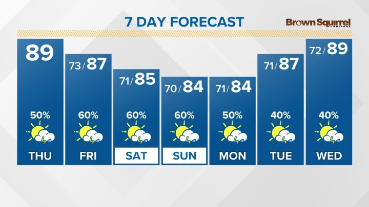 10 Day Forecast on WBIR in Knoxville