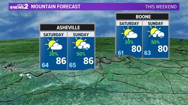Mountain Forecast