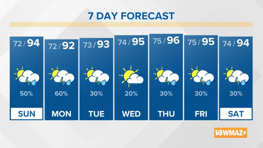 13WMAZ 7 Day Forecast for Central Georgia