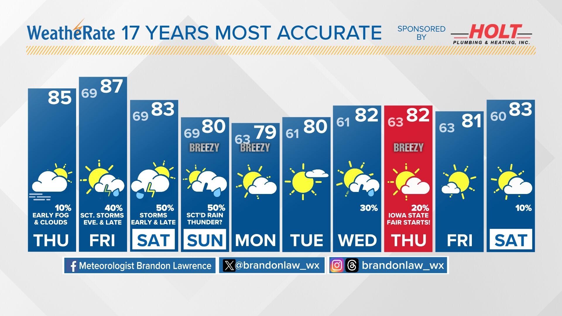 10 Day Forecast