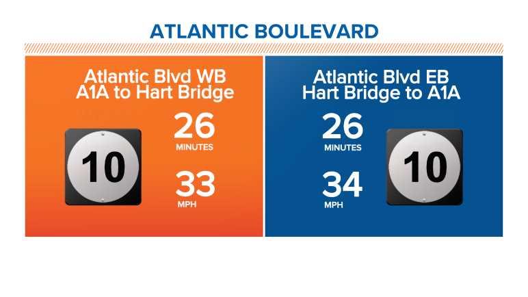 Atlantic Boulevard