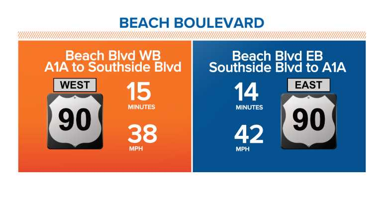 Beach Boulevard