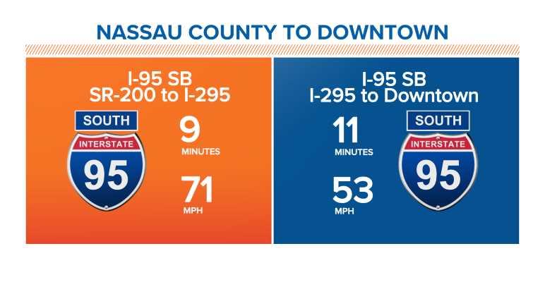 I-95: Nassau County to Downtown