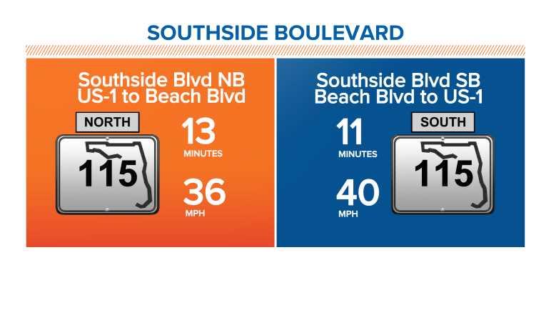 Southside Boulevard