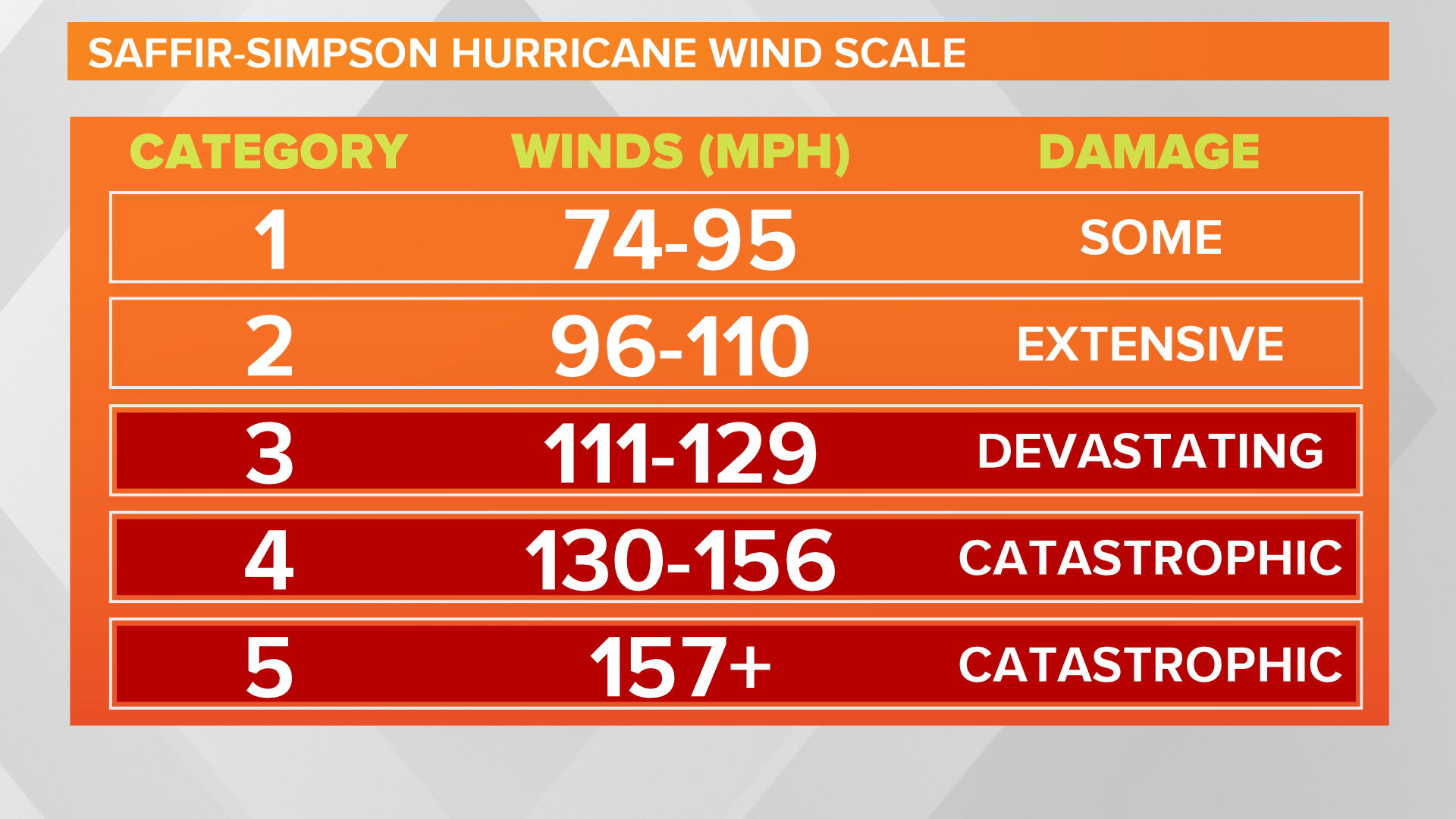 Saffir-Simpson Wind Scale