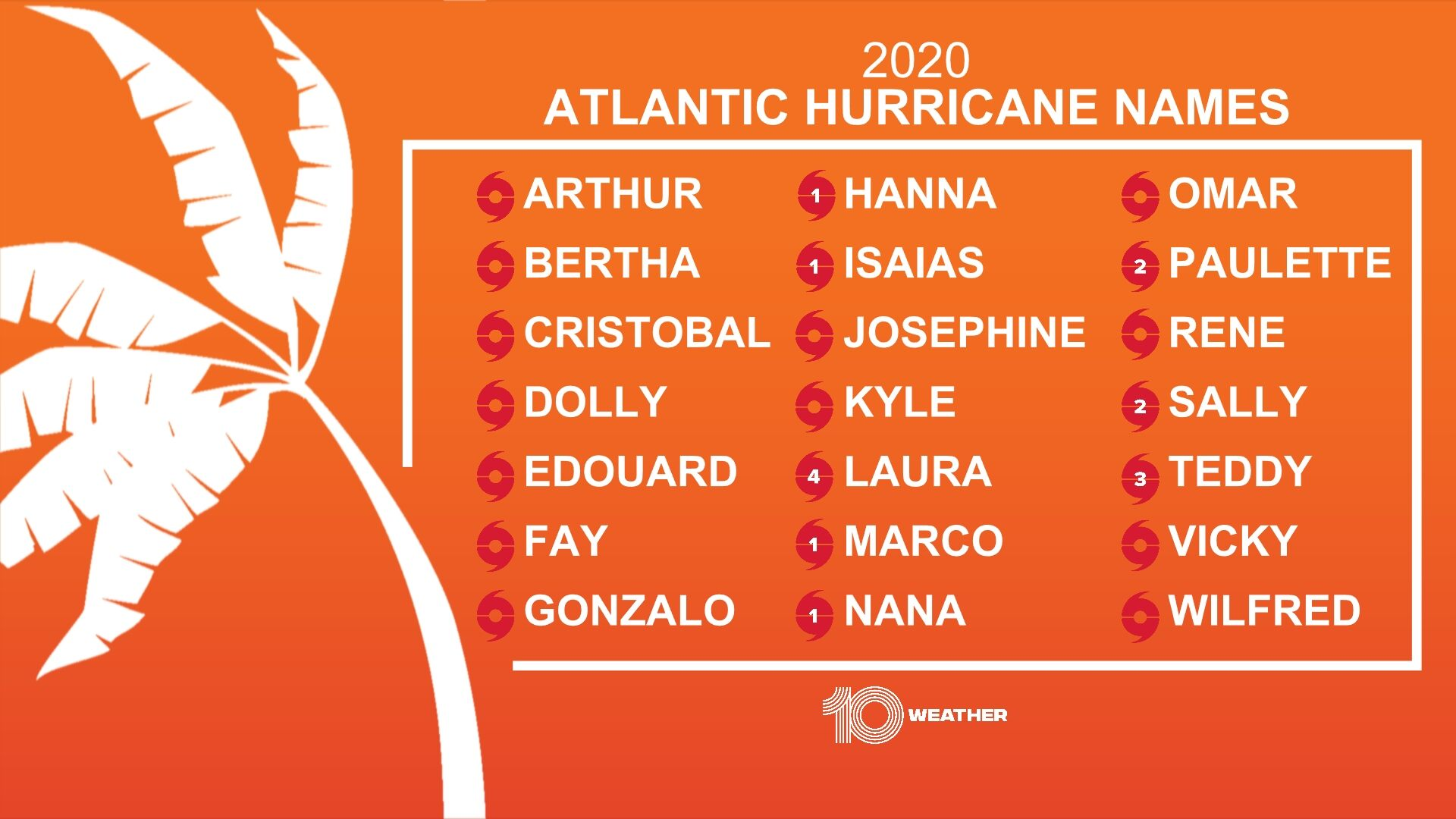 2020 Atlantic Names