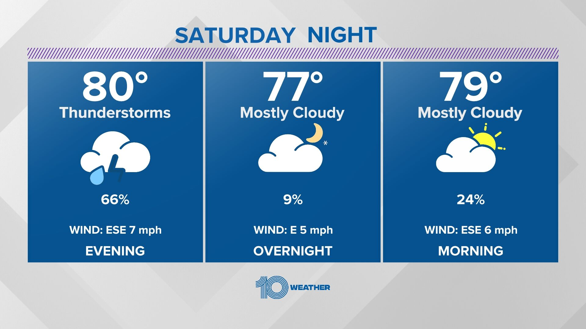 Forecast Planner Tonight