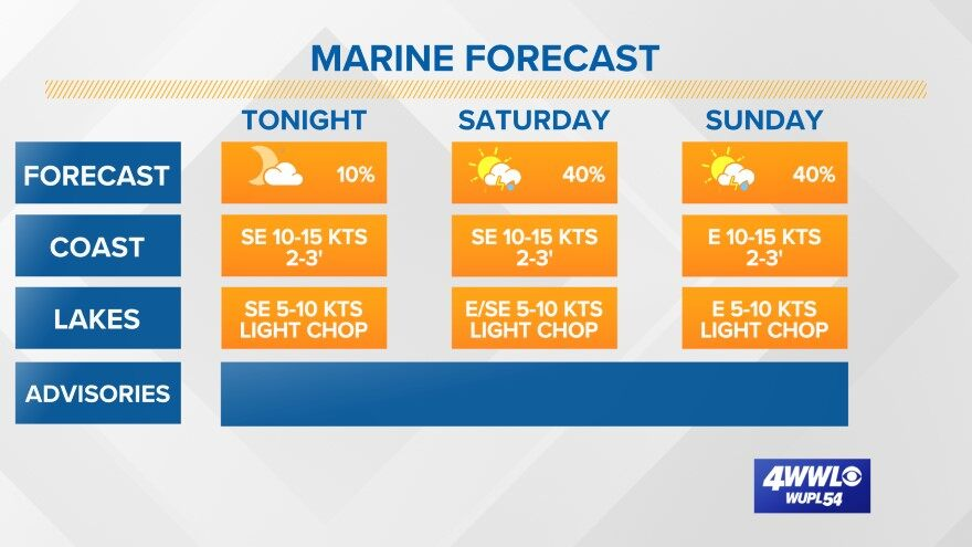 Marine and Boating Forecast
