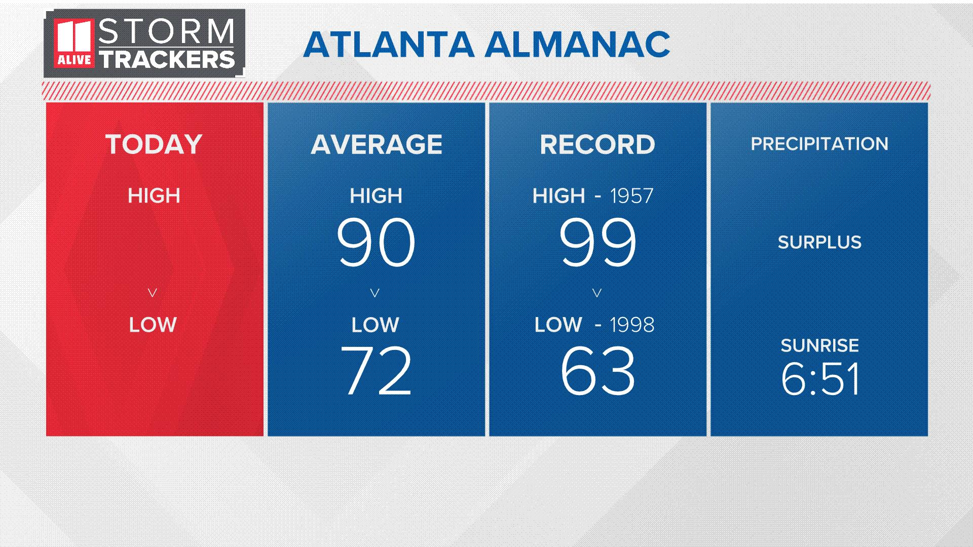 Almanac: Weather Recap Today