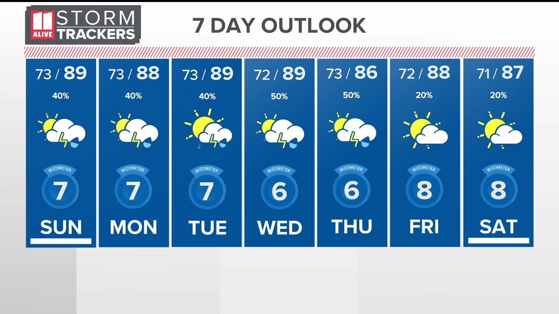 10 Day Forecast on WXIA in Atlanta