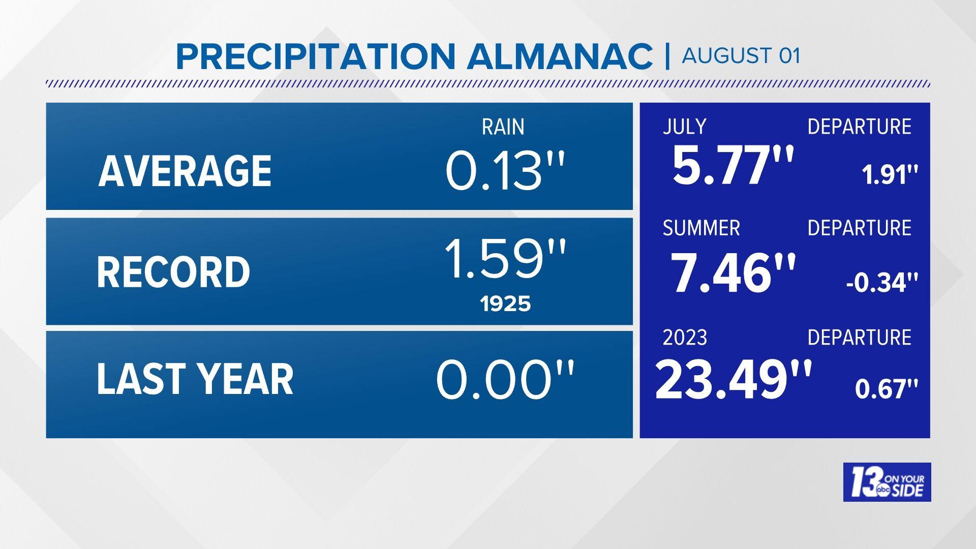 Grand Rapids Almanac Precipitation