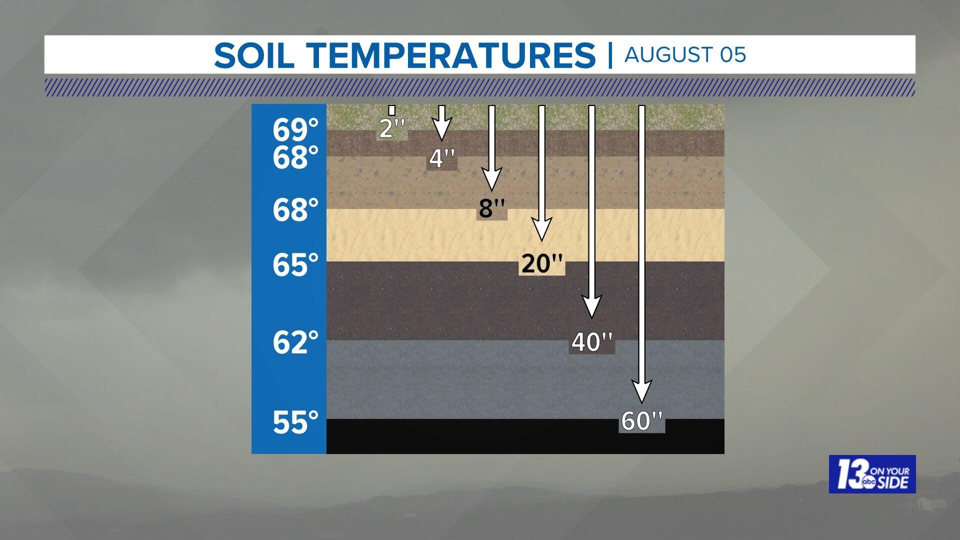 Soil Temperatures